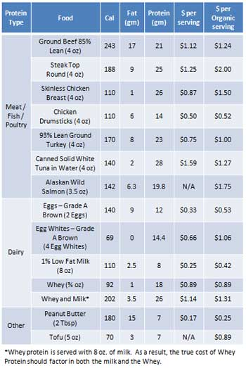 List Of Protein Values In Foods